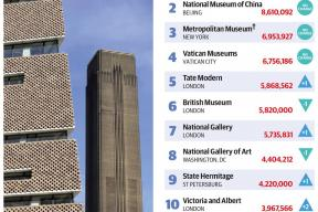 Here are 2018's most visited shows and museums