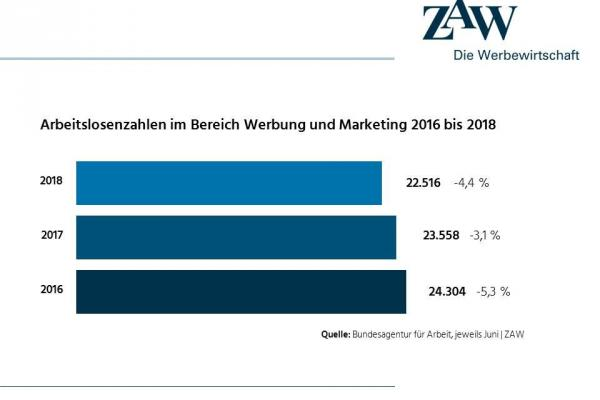 Arbeitsmarkt 2018: mehr Jobs in der Werbe- und Medienbranche
